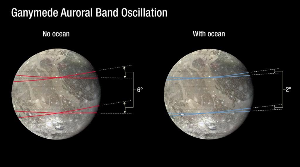La ausencia de un océano subterráneo provocaría una mayor oscilación en los cinturones de auroras. (Crédito: NASA / ESA / J. Saur.)