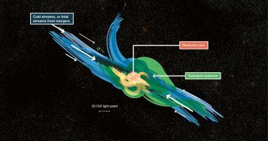 Detectan enormes reservas de gas turbulento en galaxias distantes