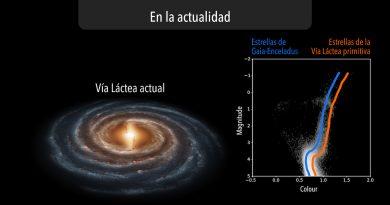 Científicos datan la secuencia de eventos que dio origen a la Vía Láctea